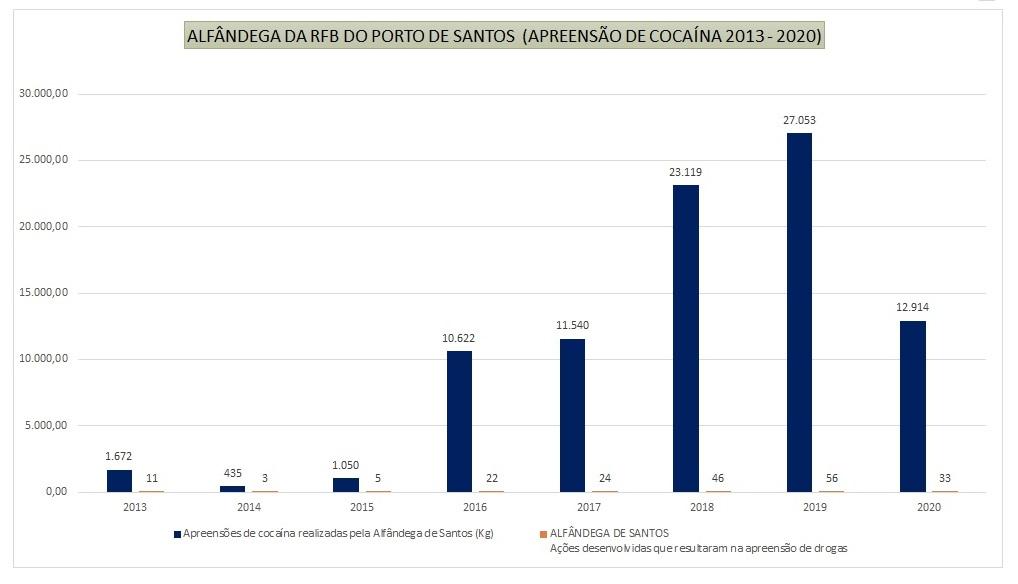 200901-tabela-02-apreensoes-cocaina-santos-2013-agosto2020.jpg