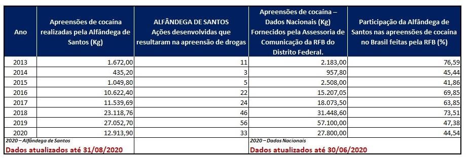 tabela-apreensoes-cocaina-santos.jpg